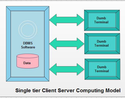 single-tier system the database is centralized
