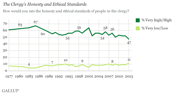 Trend: The Clergy's Honesty and Ethical Standards