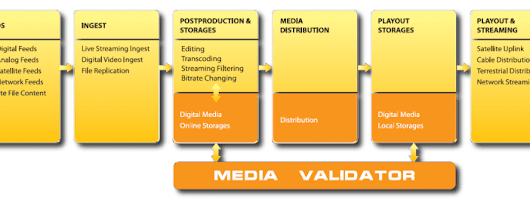 Media Validator - Automated Validation Solution