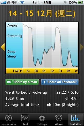 20091214-1215阿信的睡眠時間06:47