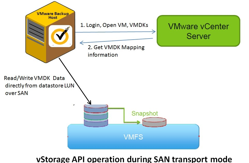 GeeK Advice: VMware Transport Modes: Best practices and