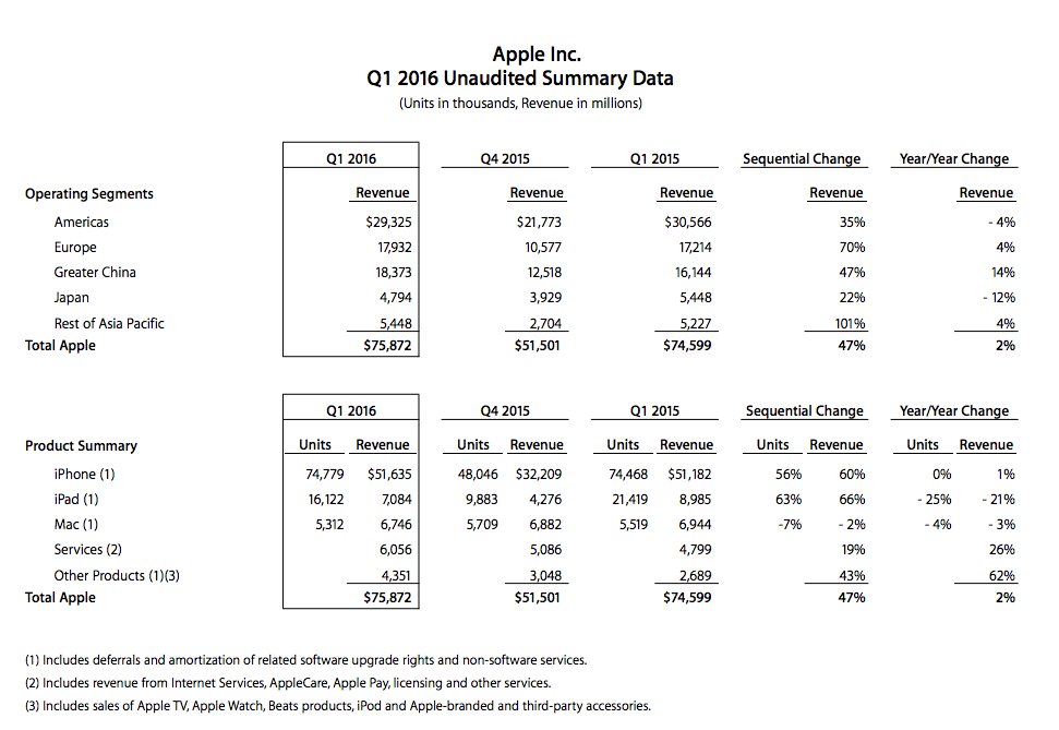 Apple Q1 2015 table