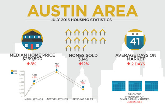 ABoR: Summer home sales on record pace | Community Impact Newspaper