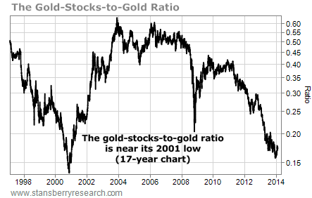 This Chart Shows Why You Should Own Gold Stocks Today