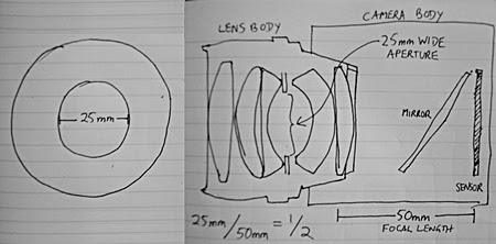 Aperture and focal length