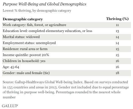 Lowest Purpose Well-Being % Thriving Demographics Globally