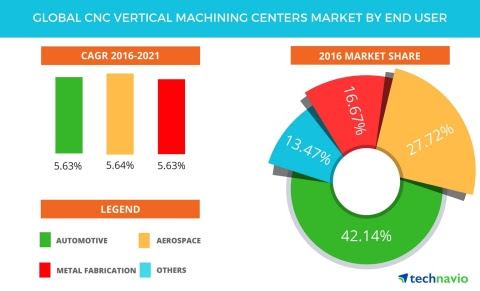 CNC Vertical Machining Centers Market - Global Forecast and Opportunity Assessment by Technavio