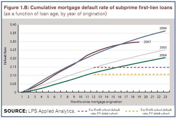 subprime debt college debt