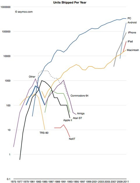 Growth of computing platforms, in thousands of units shipped per year. Scale at left is logarithmic.