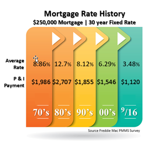 Mortgage Rate History0916.png