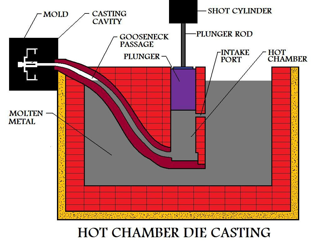 Hot Die Casting  Operation Is Ready