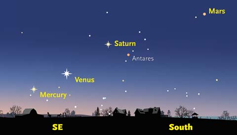 Get Up Early, See Five Planets at Once! - Sky & Telescope