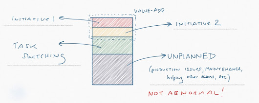 Why Isn't Agile Working? – Hacker Noon