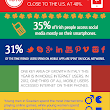 [Infographic] How Global Users Interact with Social Media