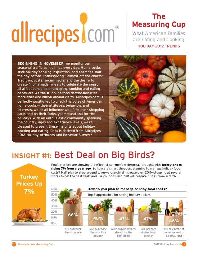 Allrecipes Measuring Cup Trend Report - Holiday Food Trends 2012