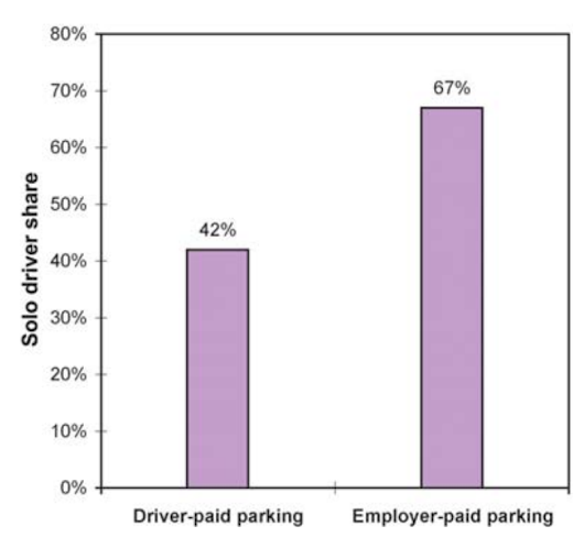Paying Employees To Not Drive In Washington, DC −