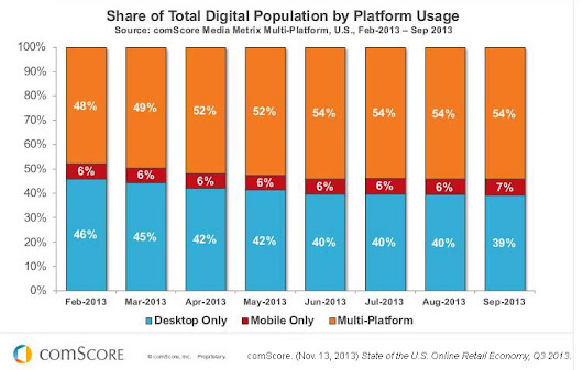 Biggest Digital Marketing Takeaways from comScore's State of the U.S. Online Retail Economy, Q3 2013 - Business 2 Community