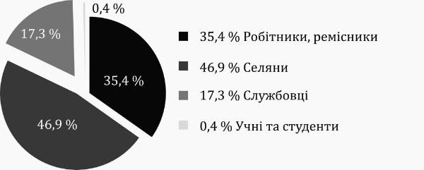"""Социальный срез: УПА была более """"рабоче-крестьянской"""", чем советские партизаны"""
