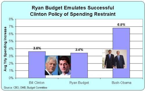 Ryan Clinton vs Bush Obama
