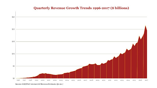 Digital Advertising Revenues Hit $19.6 Billion In Q1 2017, Climbing 23% Year-Over-Year, According To IAB