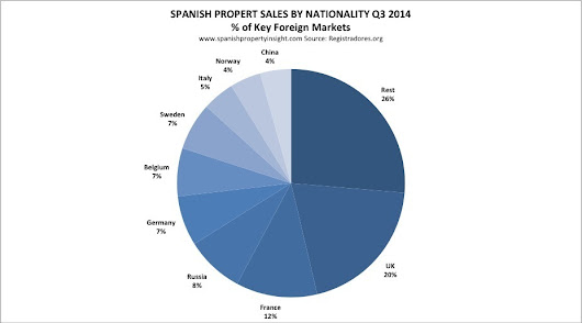 Foreign demand for Spanish property hits new high! - Nobohome