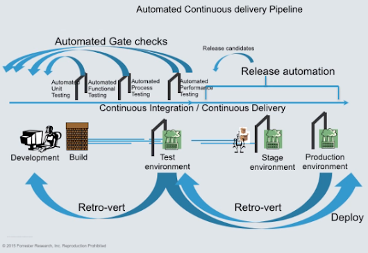 Forrester: DevTestOps and Continuous Delivery Pipelines