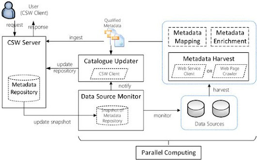 Near-Real-Time OGC Catalogue Service for Geoscience Big Data