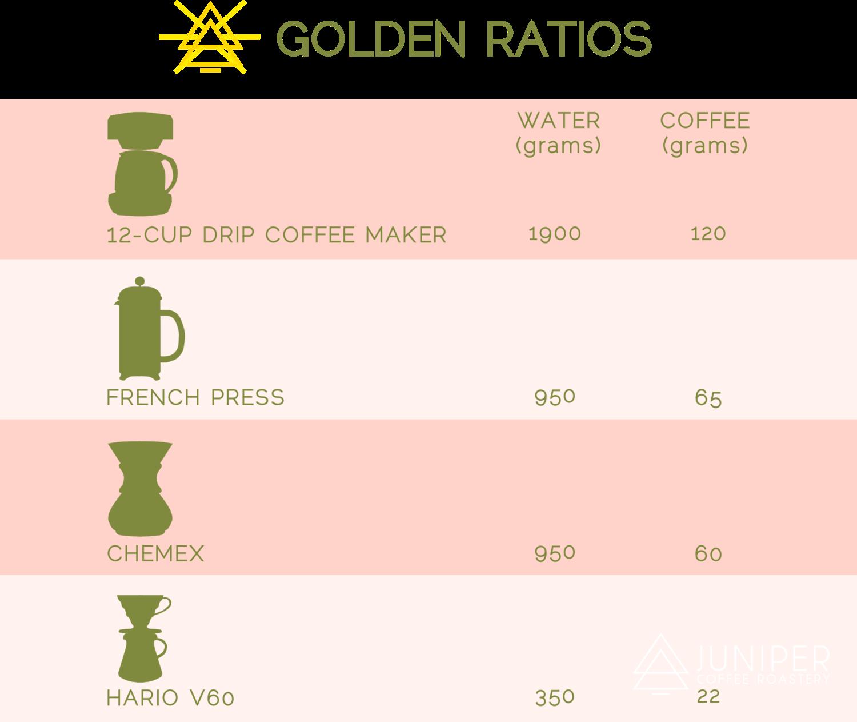 The Golden Ratio Cont D Juniper Coffee Roastery