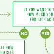 Flowchart: Use the Right Digital Advertising Strategies and Metrics for Your Campaigns [Infographic]