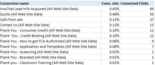 conversion rate optimization with online chat support