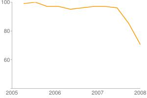 AIGA Confidence Index