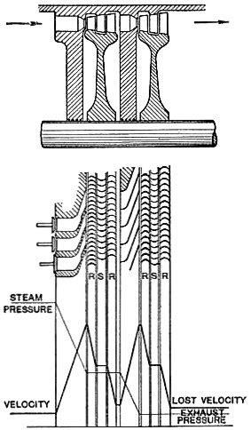 File:Curtis turbine, pressure - velocity diagram (Heat