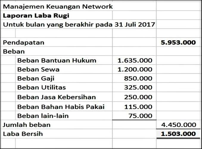 Contoh Laporan Keuangan Perusahaan Jasa Rental Mobil ...