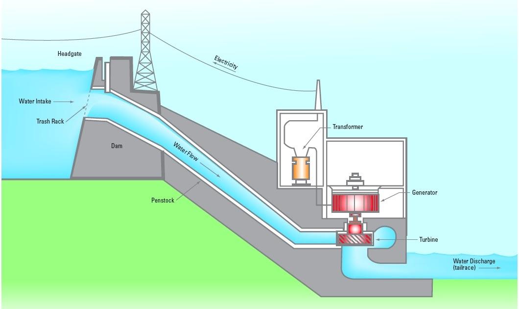 Enrergy Safe  Next Small Wind Turbine How To Build