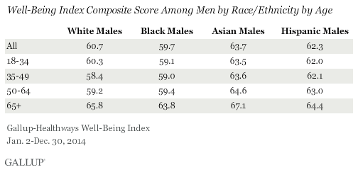 Well-Being Index Composite Score Among Men by Race/Ethnicity by Age