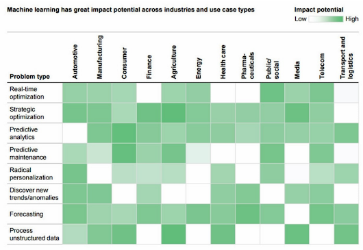 120 Machine Learning business ideas from the latest McKinsey report.