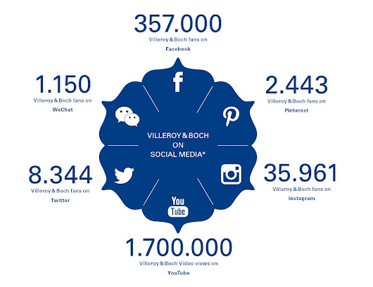 Insights: How Villeroy & Boch uses Social Media