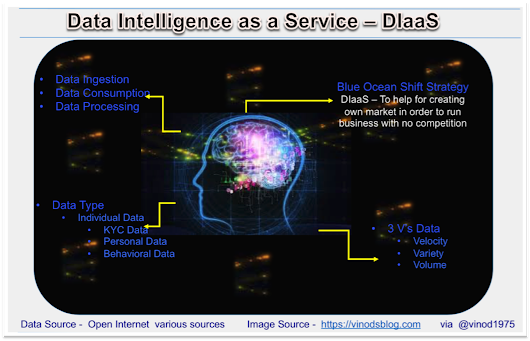 Data Intelligence as a Service - DIaaS | Vinod Sharma's Blog