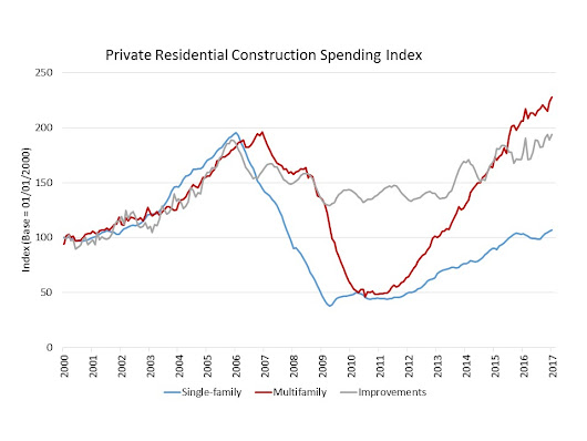 Private Construction Spending Hits Cyclical High