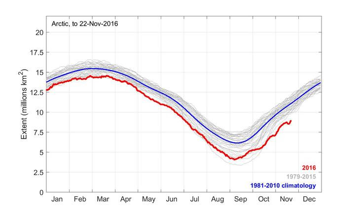 Graph of sea ice extent