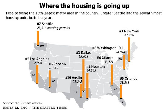 Seattle region ranks near top of nation for new housing, so what's with the soaring prices?