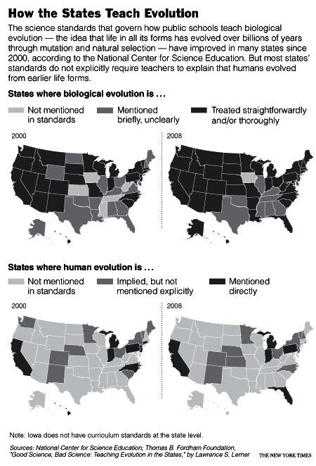 How the States Teach Evolution
