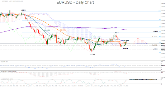 Technical Analysis – EUR/USD remains neutral