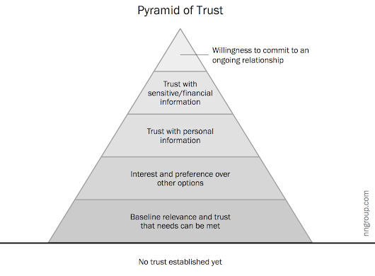 Hierarchy of Trust: The 5 Experiential Levels of Website Commitment