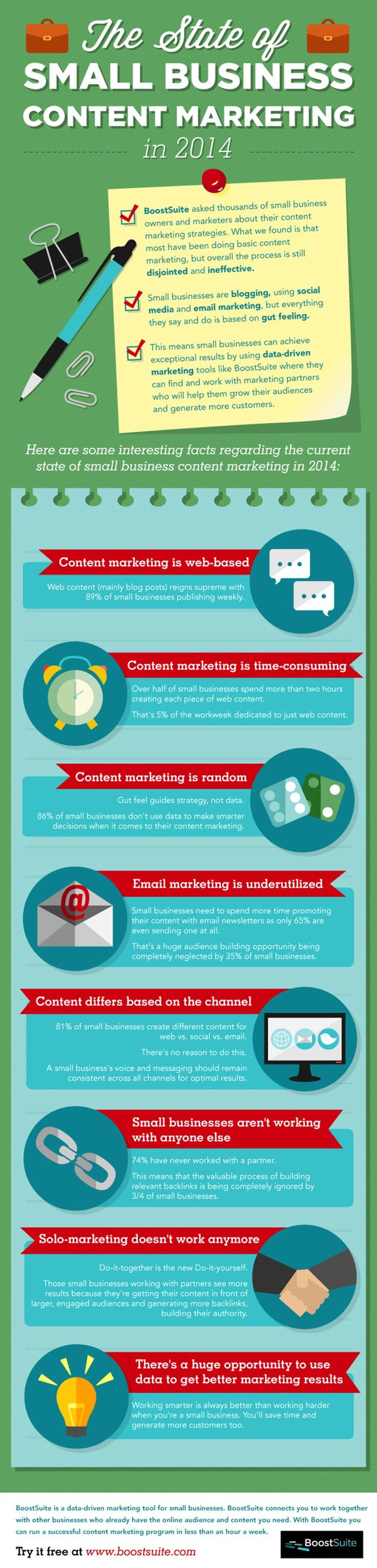 The State of Small Business Content Marketing in 2014