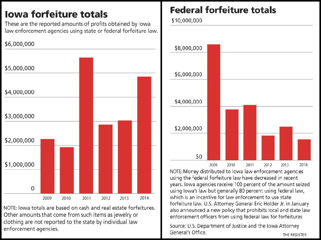 Asset Forfeiture in Iowa and Nationwide