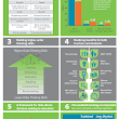 Blended Learning Infographic: 10 Trends | e-Learning Infographics