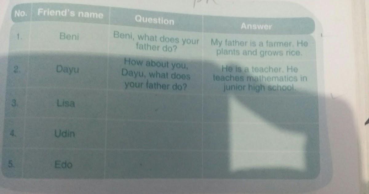 Kunci Jawaban Bahasa Inggris Kelas 12 Penerbit Erlangga ...
