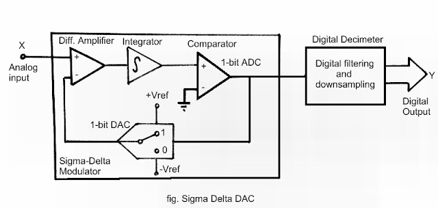 Sigma Delta ADC & its Working Principle