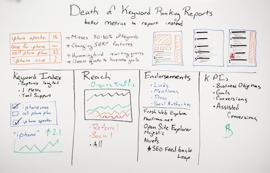 The Death of Keyword Ranking Reports? 10 Superior SEO Stats - Whiteboard Friday